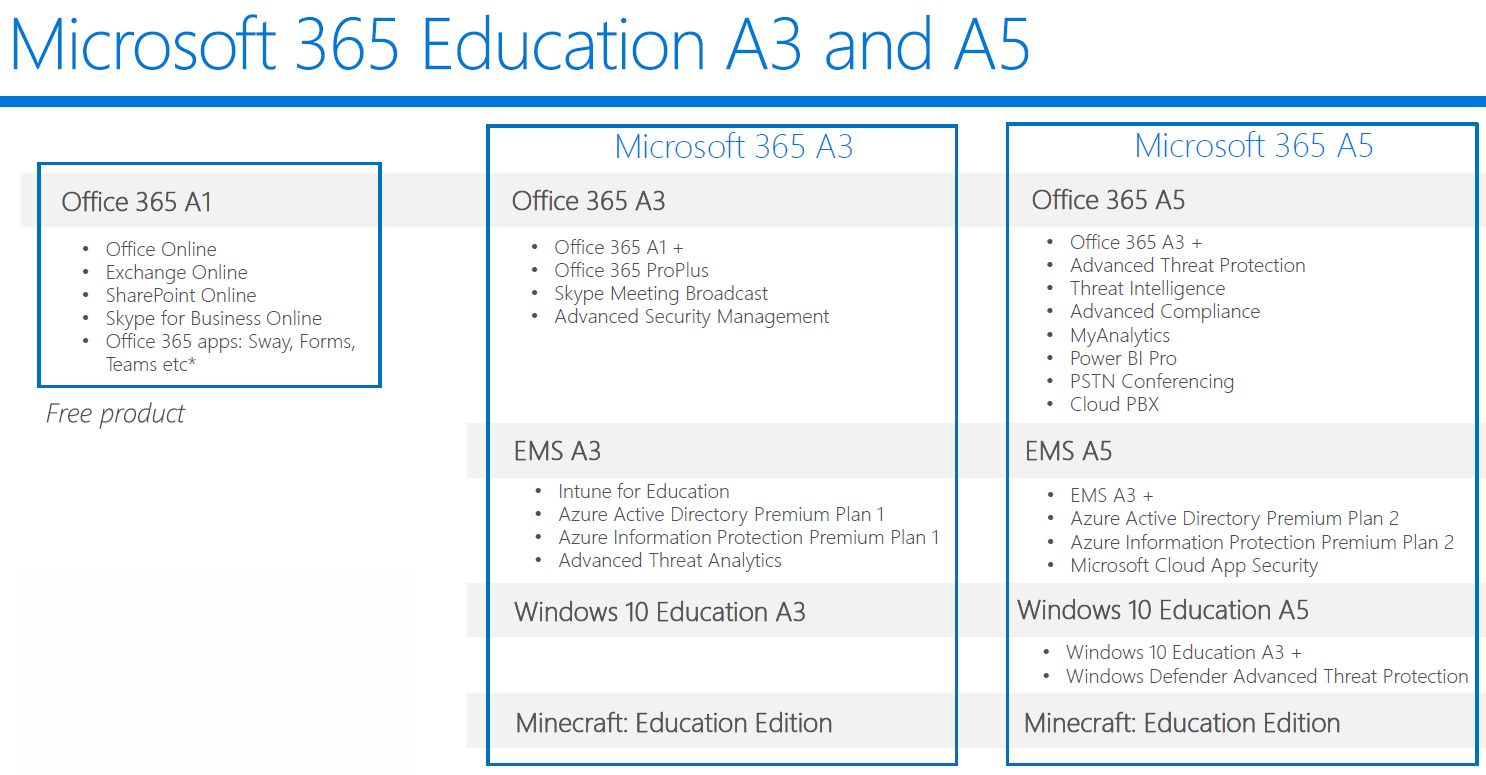 Major Changes – Microsoft Education Licensing | Pugh Computers