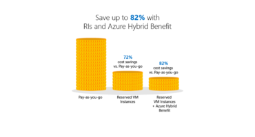 A chart showing the Saving of 82% with RIs and Azure Hybrid Benefit